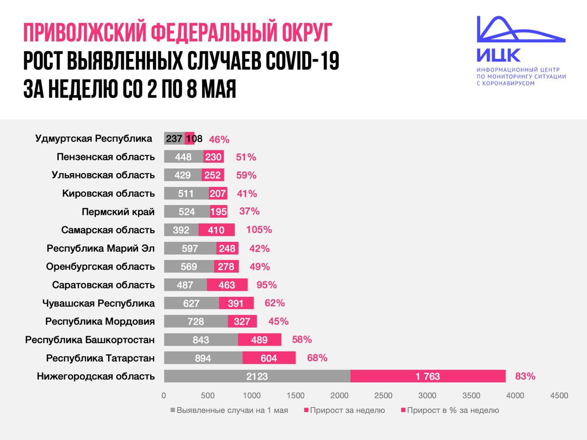 По темпам роста заболеваемости коронавирусом Нижегородская область занимает третье место в ПФО - фото 2